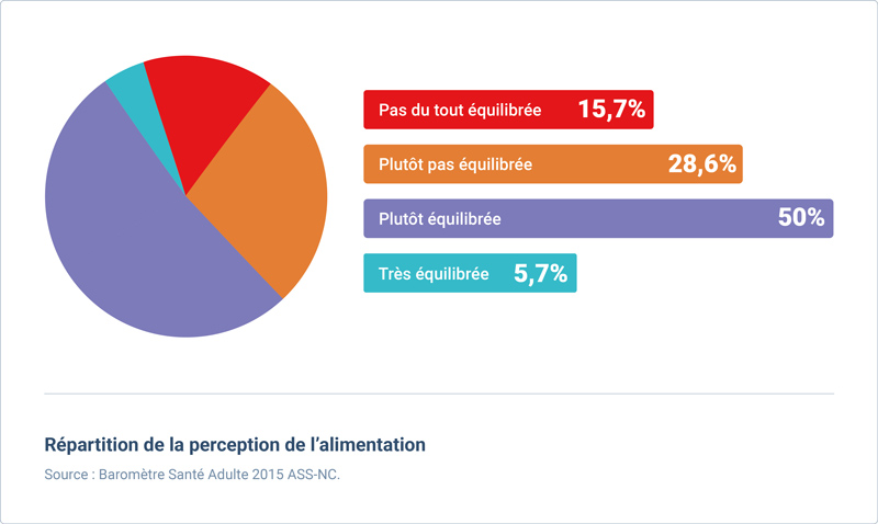 perception alimentation