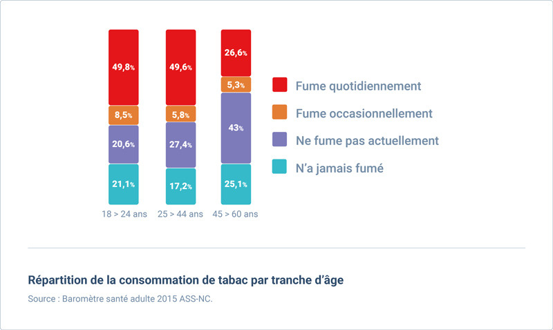 consommation tabac